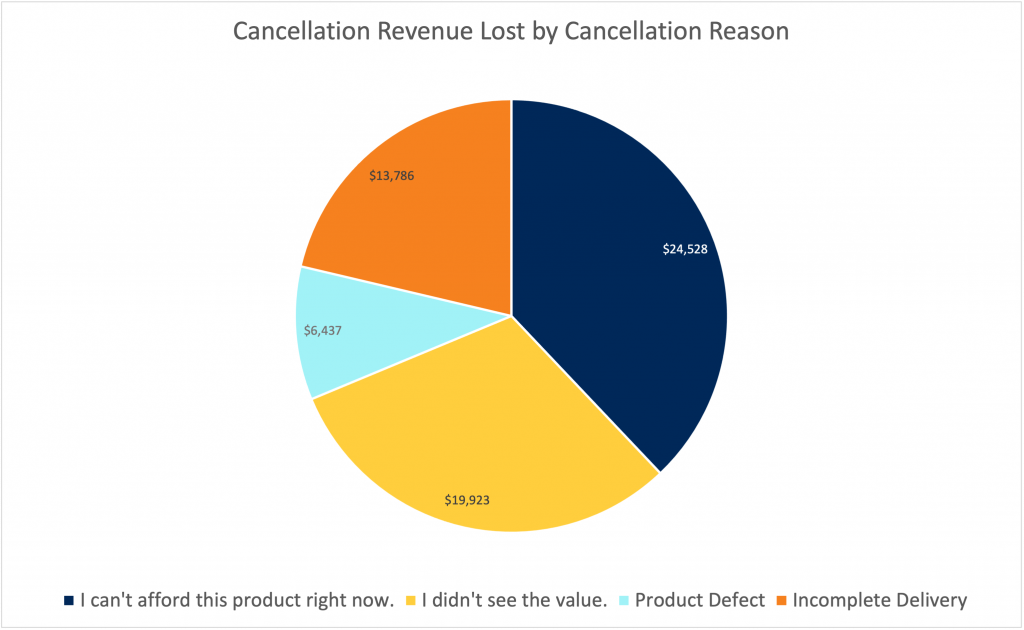 Cancellation Revenue Lost by Reason Case Study 1