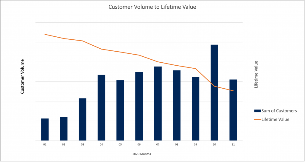 Customer Volume to LTV