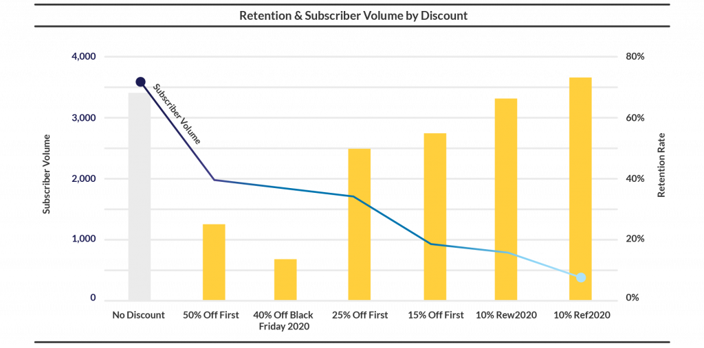 Retention Subscriber Volume by Discount