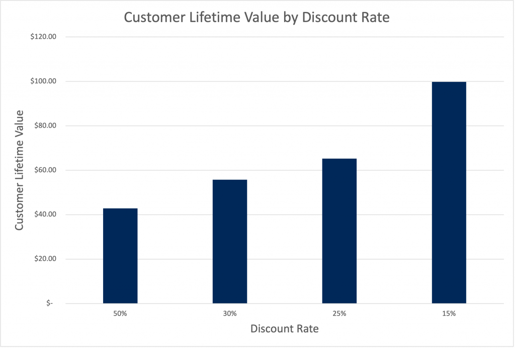 Customer Lifetime Value by Discount